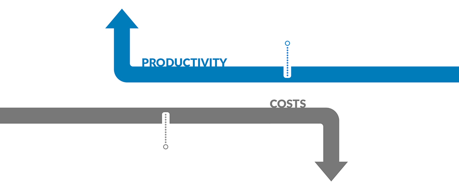 Productivity & Costs