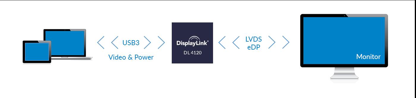 DisplayLink DL-4000 Series